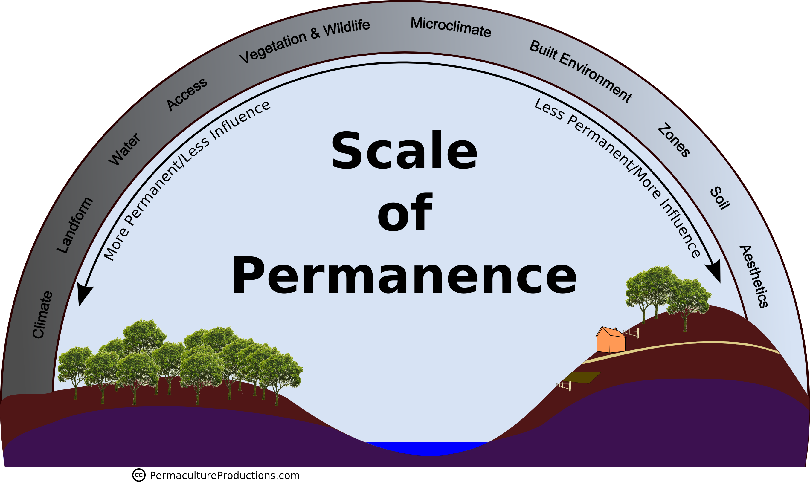 Scale-of-Permanence-New
